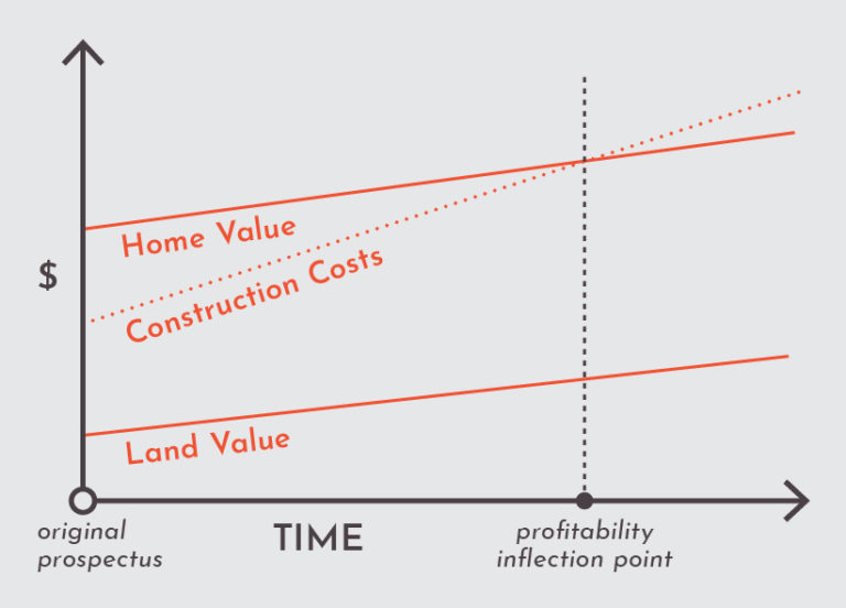 real estate development consulting - Chart 1